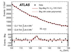 Discovered at mass = 126.5 GeV; it could be the Higgs boson!